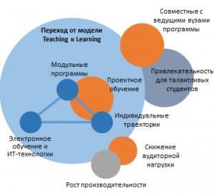 urfu-teaching-learning_
